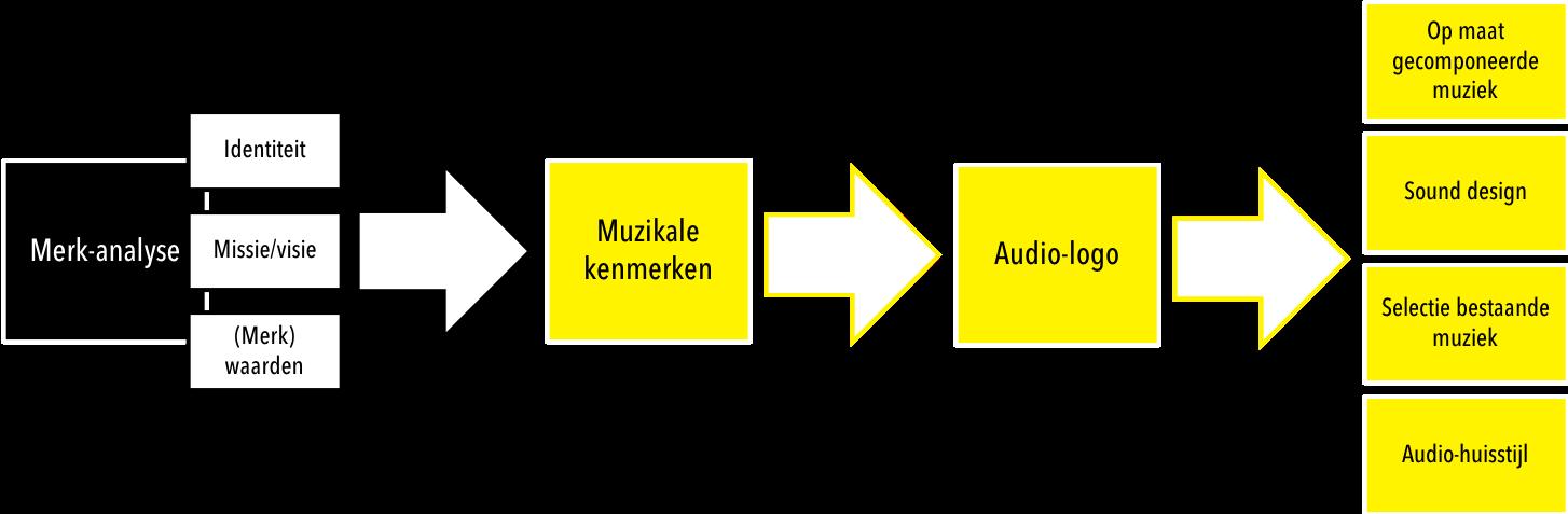 stappen-audio-brandingtraject
